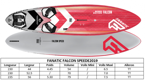 GAMME_FANATIC_FALCON_SPEED_2019