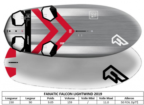 GAMME_FANATIC_FALCON_LIGHTWIND_2019