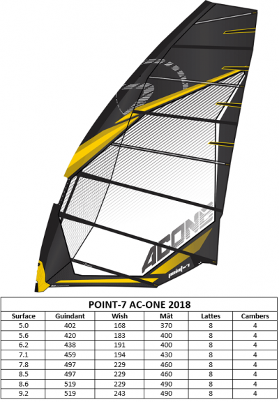 POINT_7_AC_ONE_2018_ACTU