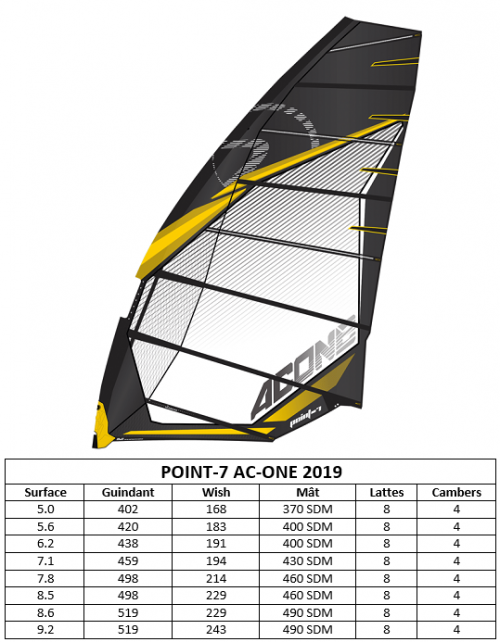 GAMME_POINT_7_ACONE_2019