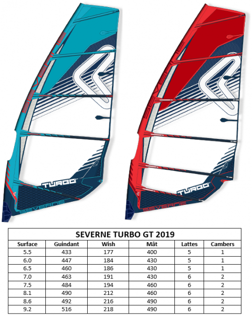 GAMME SEVERNE TURBO GT 2019_1